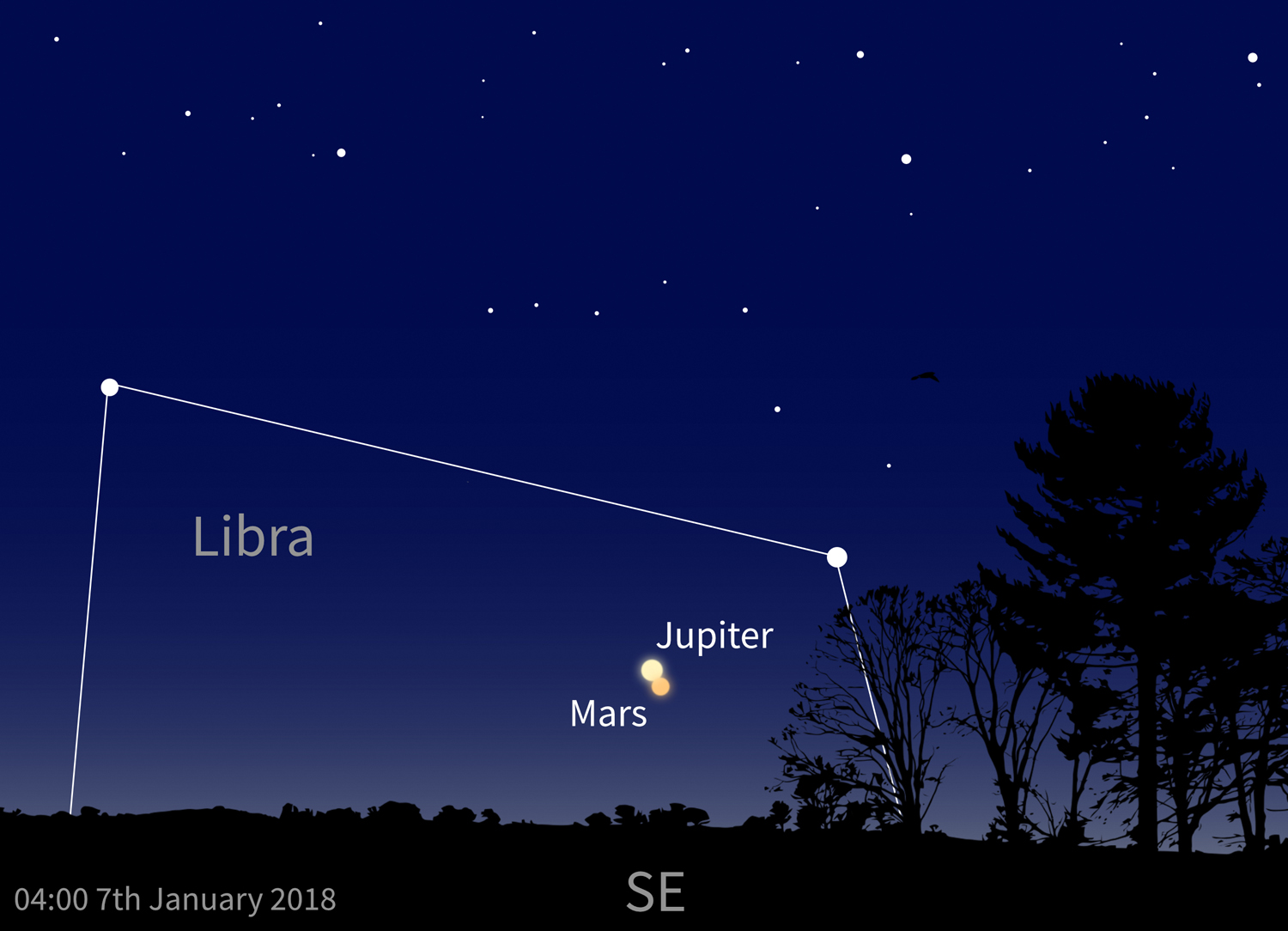Jupiter and Mars conjunction on 7th January 2018