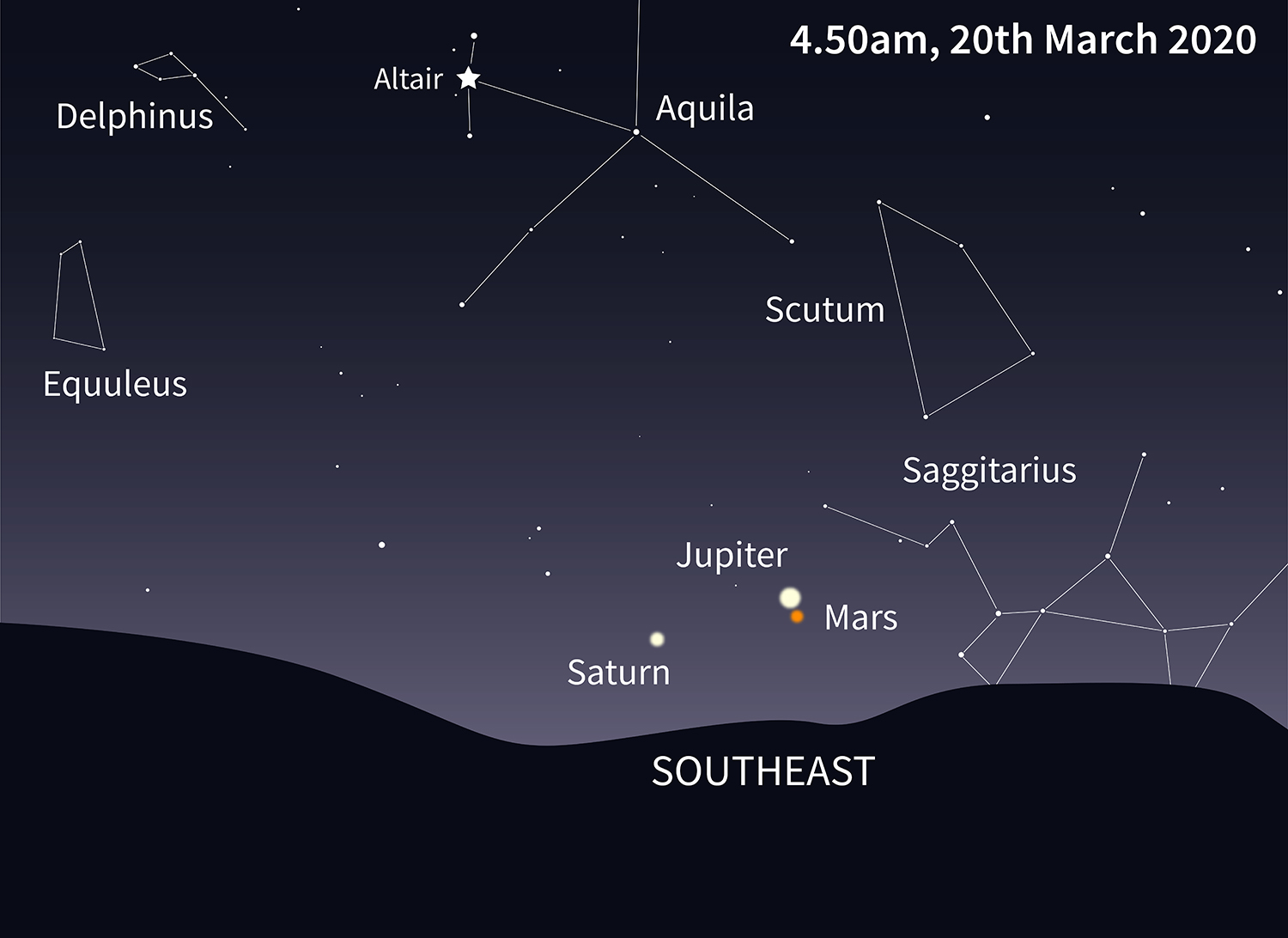 Conjunction of Saturn, Mars and Jupiter.