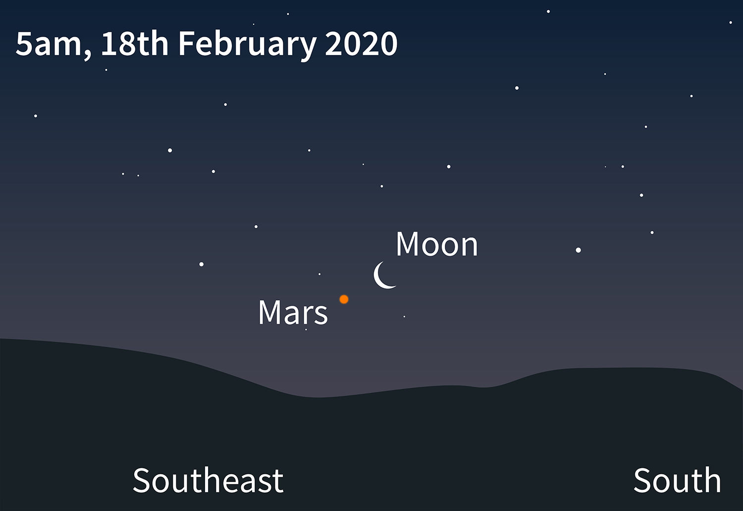 Mars and Moon conjunction.