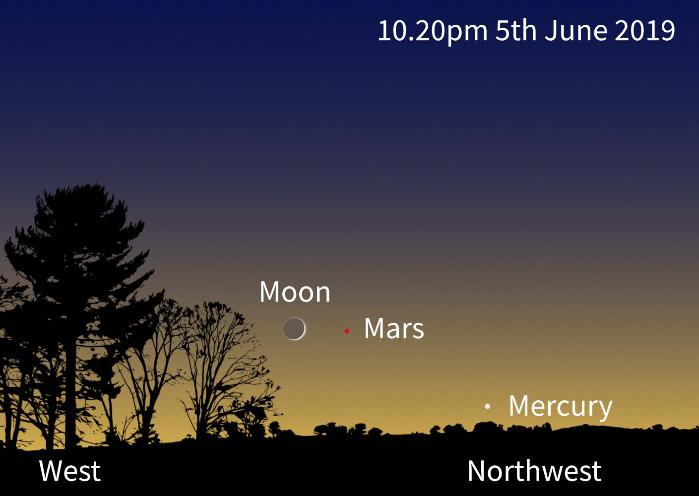Moon, Mars and Mercury conjunction