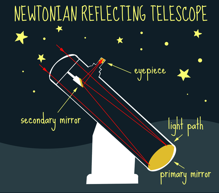 Newtonian reflecting telescope